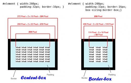 CSS-标准盒模型 & 怪异盒模型